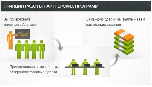 Программа для партнеров